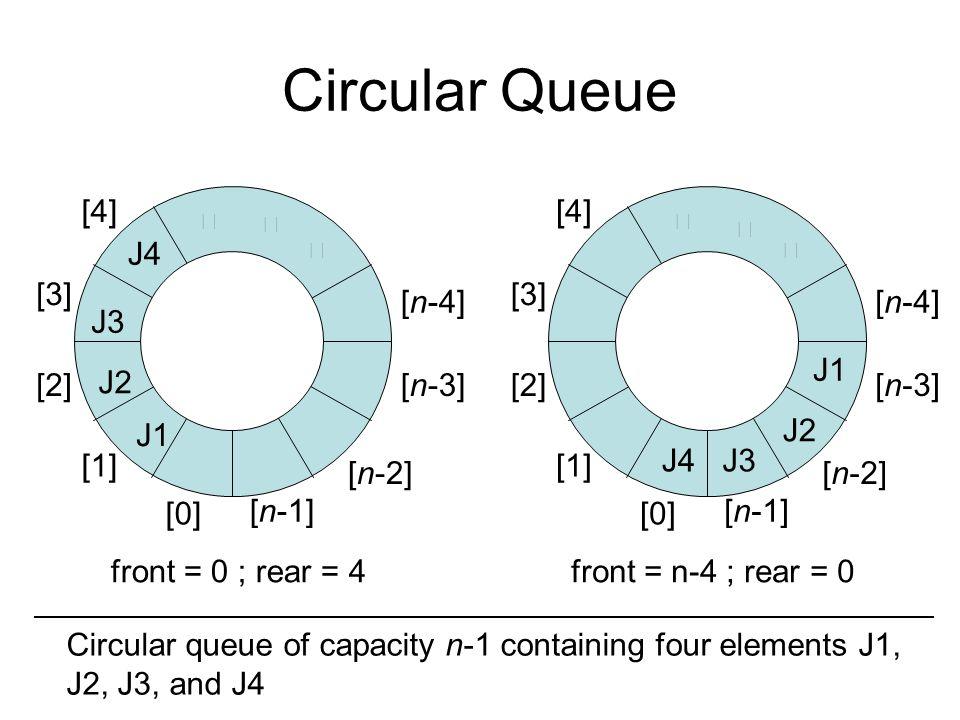 Circular Queue [4] [4] J4 [3] [3] [n-4] [n-4] J3 J1 [2] J2 [n-3] [2]
